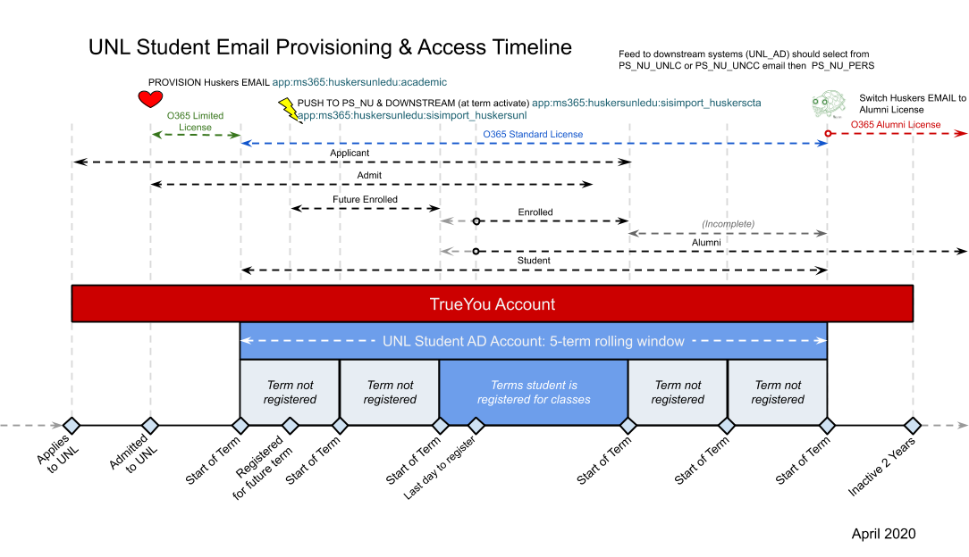 Student email provisioning & access timeline
